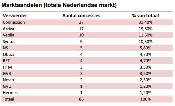 concessies_marktaandeel_OVbedrijven
