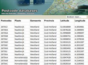 Dataset 6PP postcodes